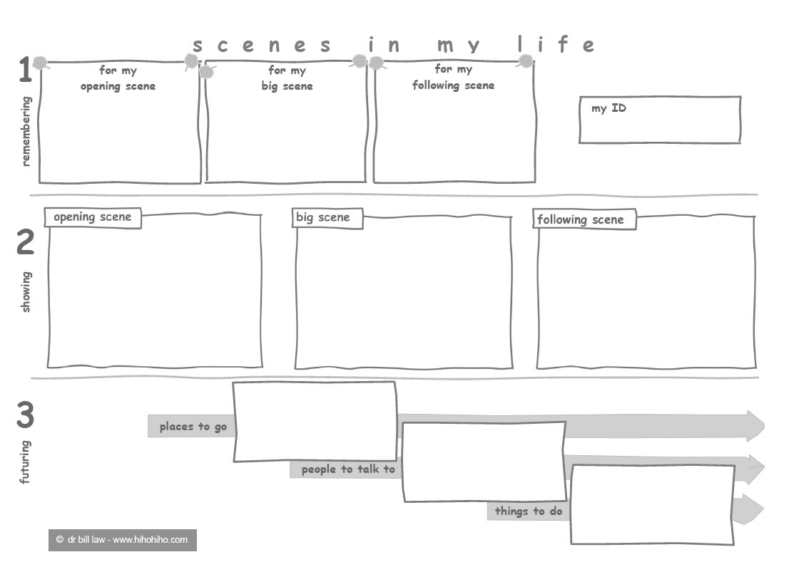 Three Scene Storyboarding